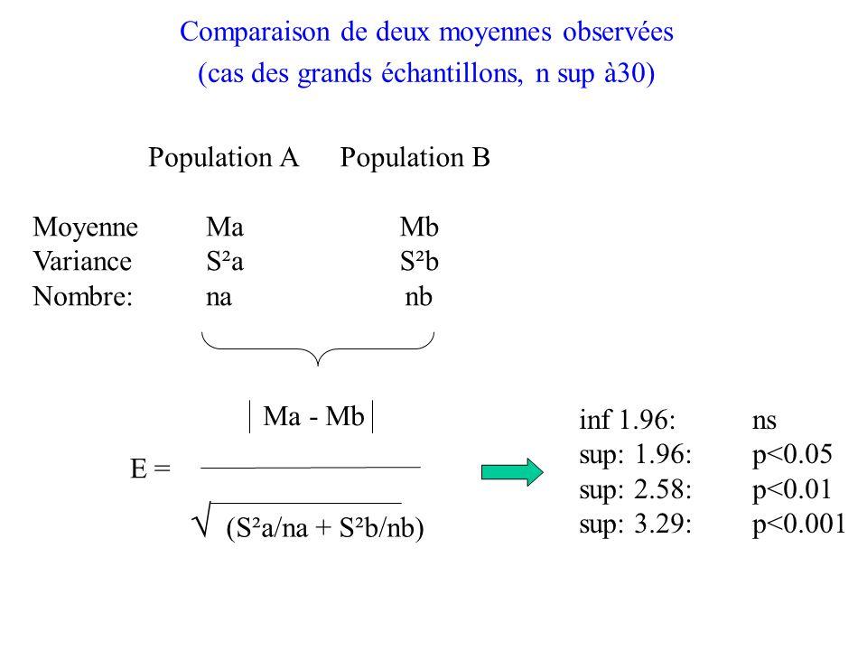 √ (S²a/na + S²b/nb) Comparaison de deux moyennes observées