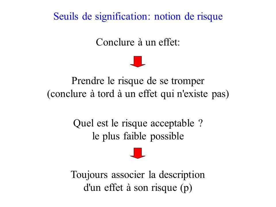 Seuils de signification: notion de risque Conclure à un effet: