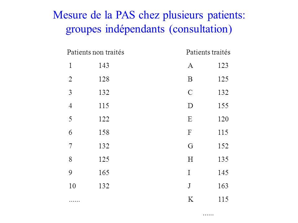 Mesure de la PAS chez plusieurs patients: