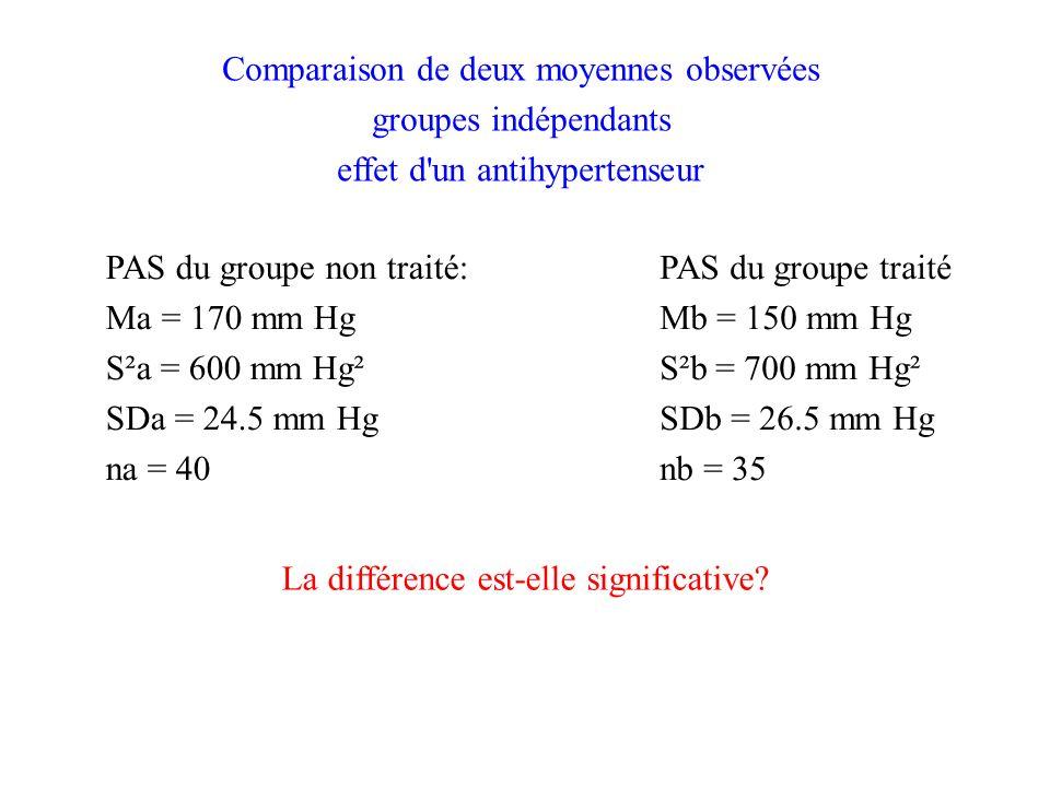 Comparaison de deux moyennes observées groupes indépendants