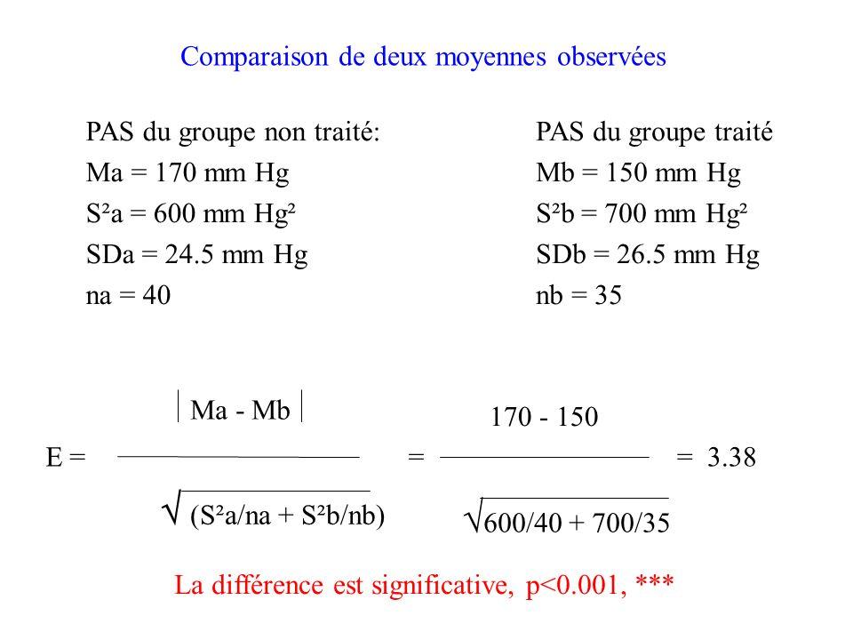  (S²a/na + S²b/nb) 600/40 + 700/35