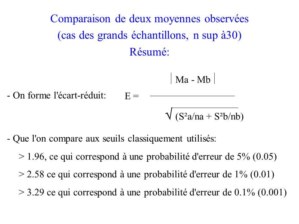  (S²a/na + S²b/nb) Comparaison de deux moyennes observées