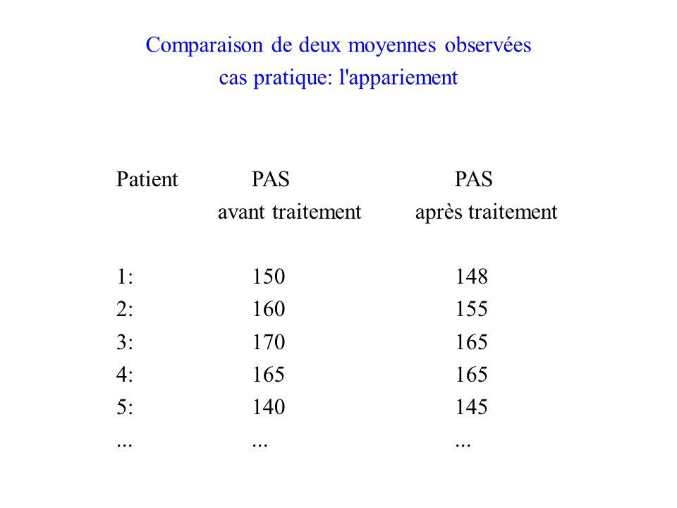 Comparaison de deux moyennes observées cas pratique: l appariement