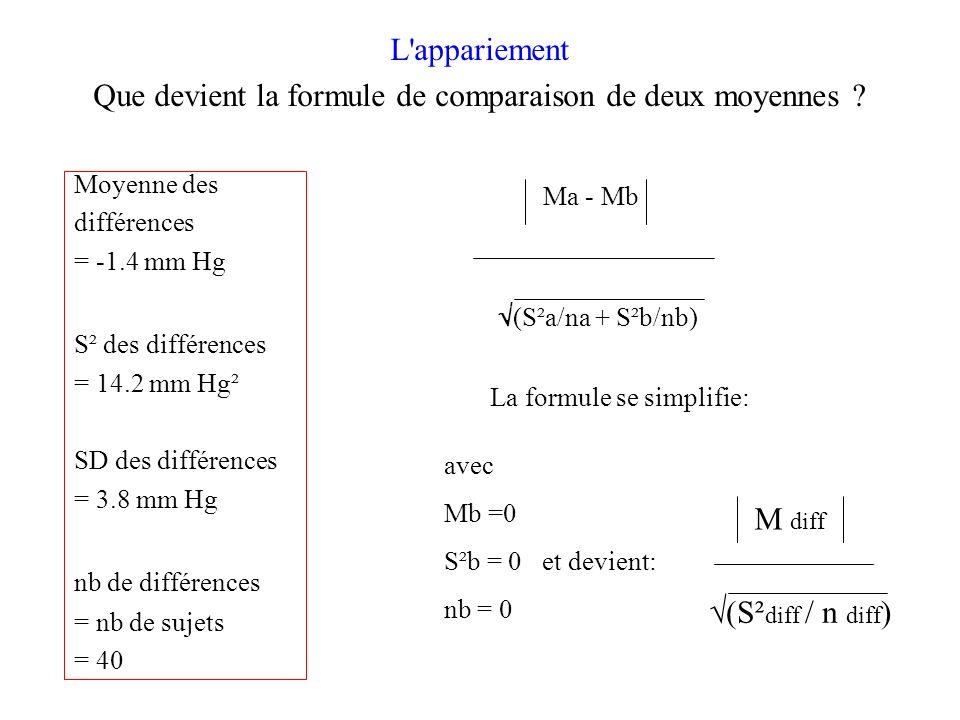 Que devient la formule de comparaison de deux moyennes