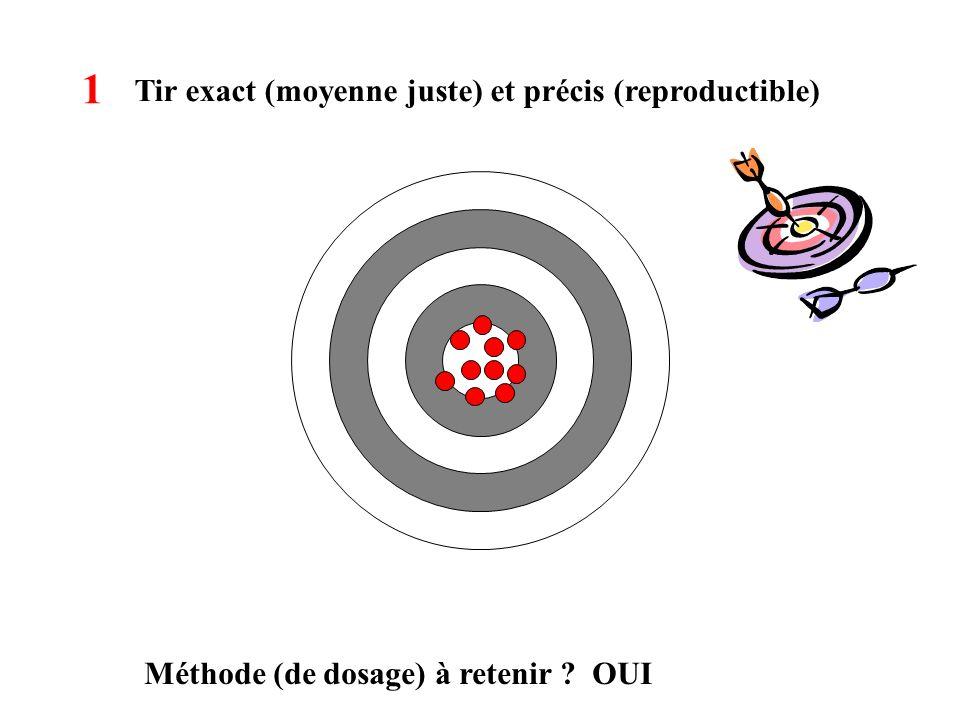 1 Tir exact (moyenne juste) et précis (reproductible)