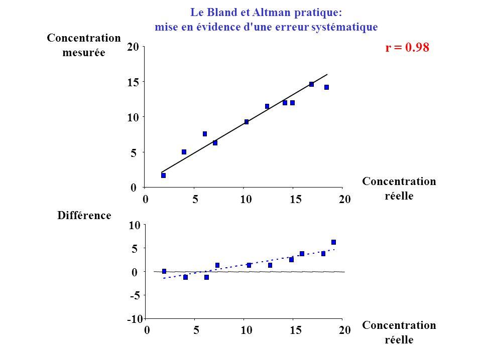 r = 0.98 Le Bland et Altman pratique: