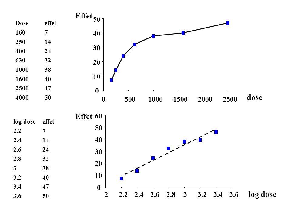 Effet dose Effet log dose 10 20 30 40 50 500 1000 1500 2000 2500 10 20