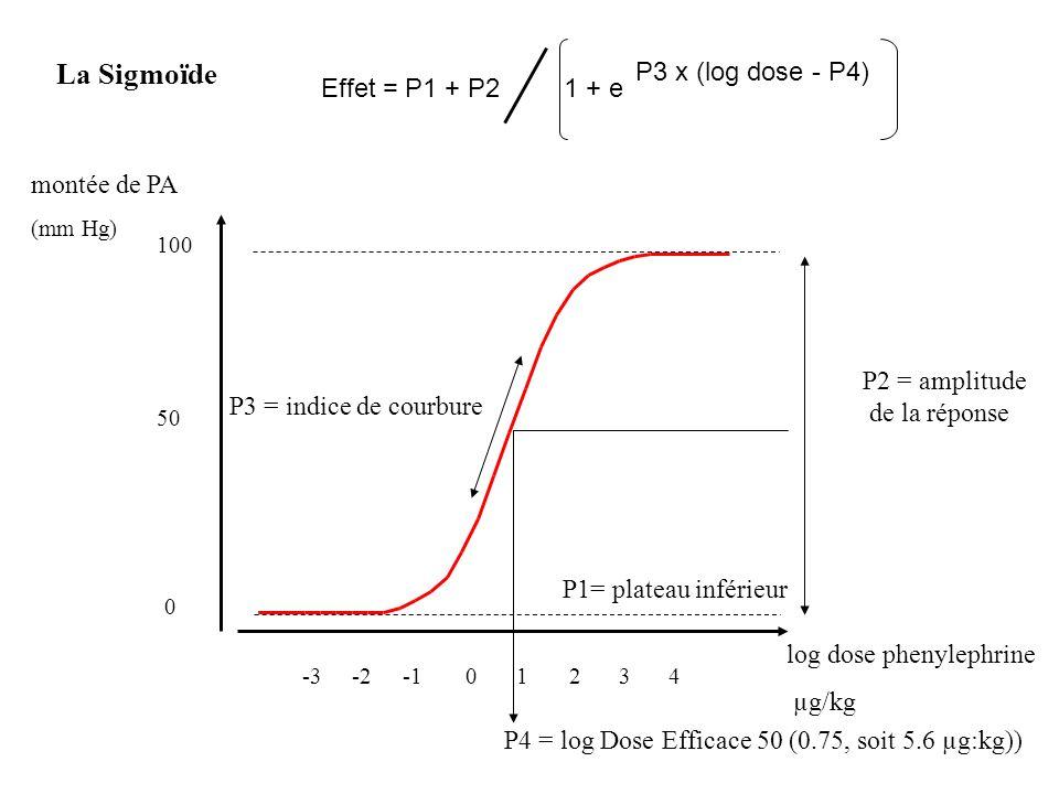 La Sigmoïde P3 x (log dose - P4) Effet = P1 + P2 1 + e montée de PA