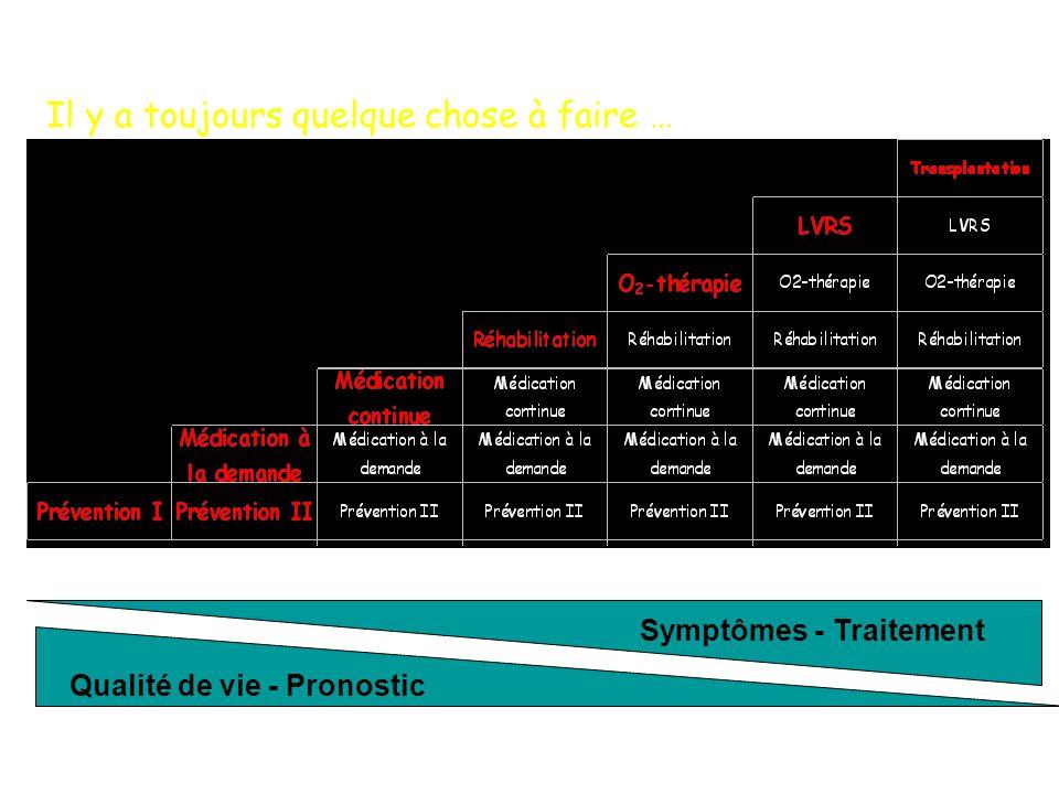 Symptômes - Traitement Qualité de vie - Pronostic