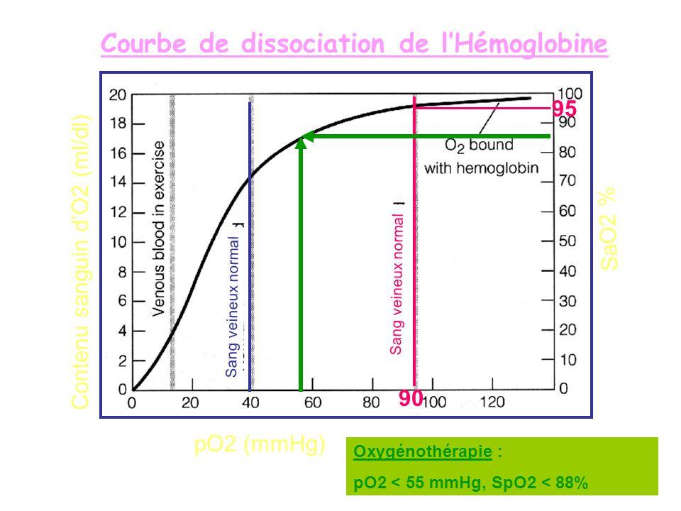 Courbe de dissociation de l'Hémoglobine