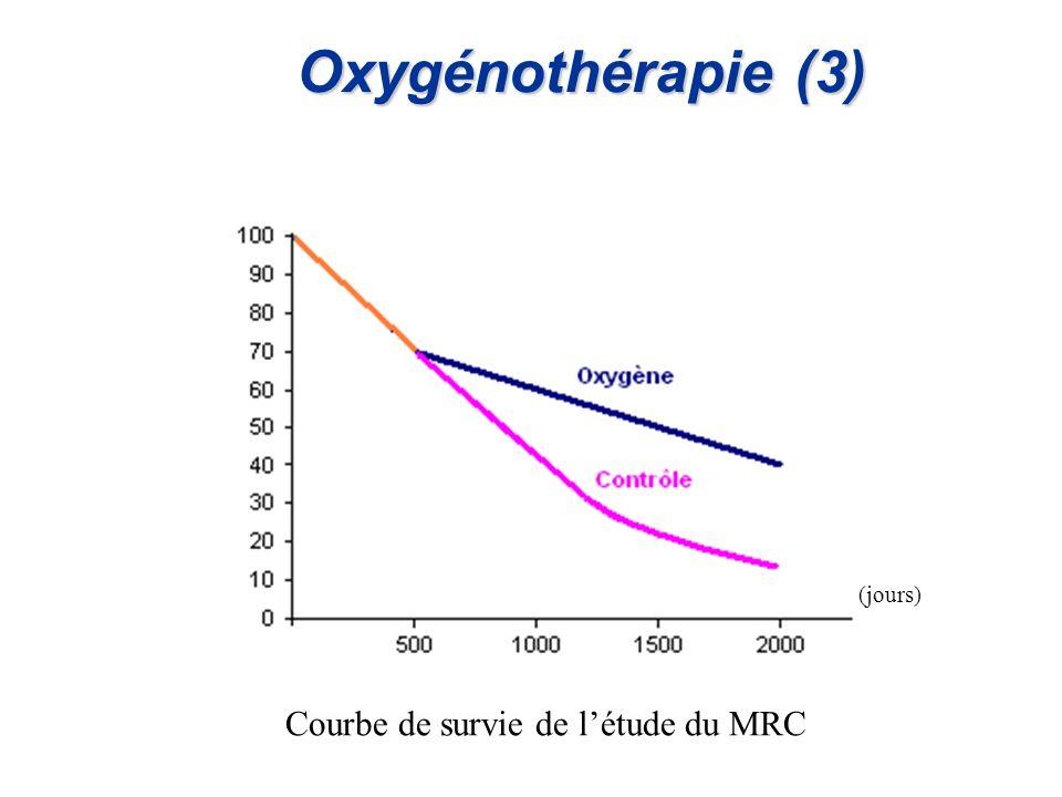 Oxygénothérapie (3) (jours) Courbe de survie de l'étude du MRC