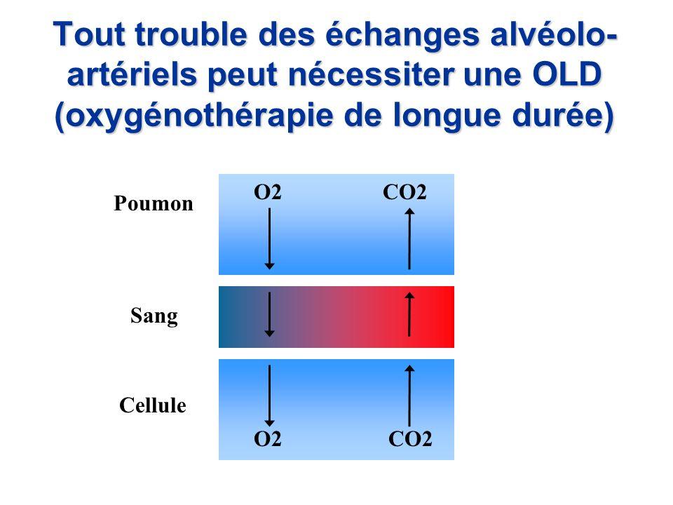 Tout trouble des échanges alvéolo- artériels peut nécessiter une OLD (oxygénothérapie de longue durée)