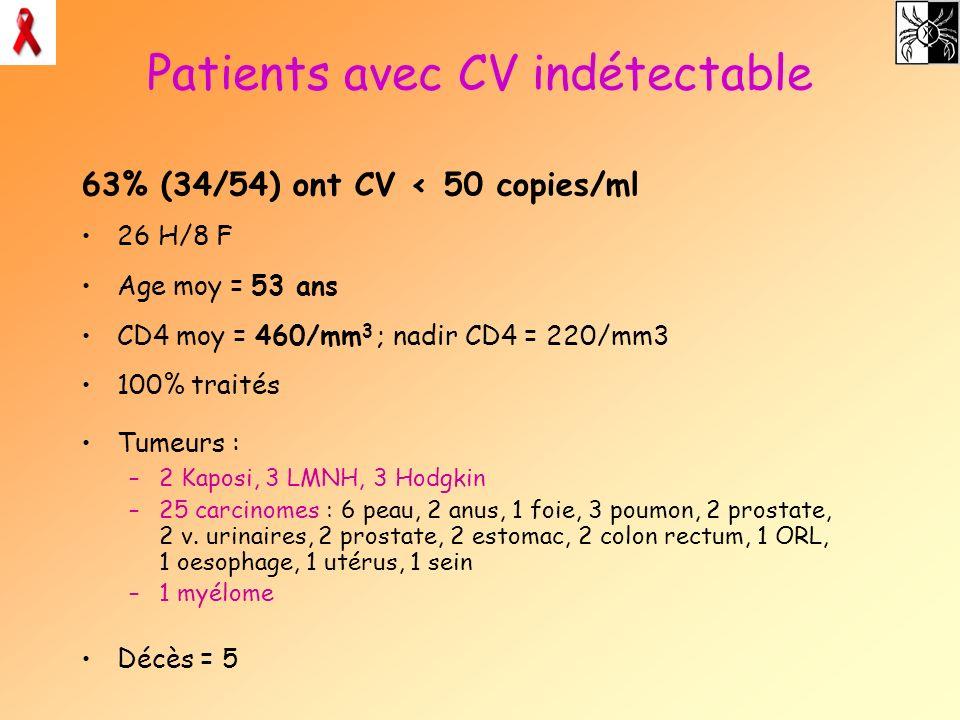 Patients avec CV indétectable