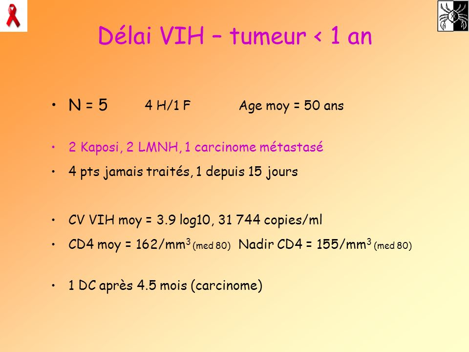 Délai VIH – tumeur < 1 an