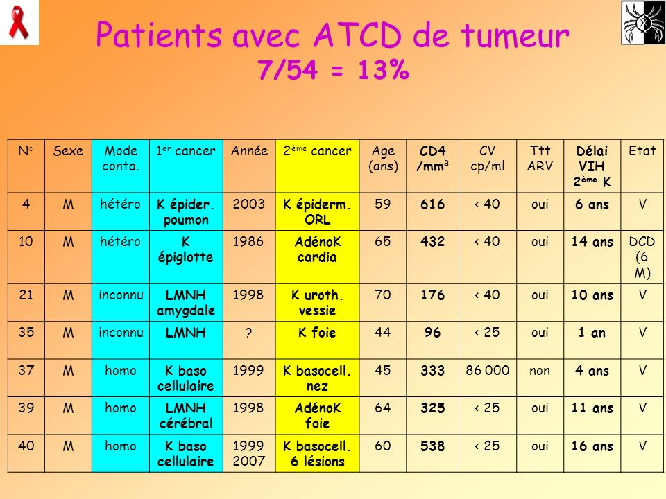 Patients avec ATCD de tumeur 7/54 = 13%