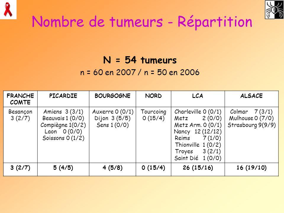Nombre de tumeurs - Répartition