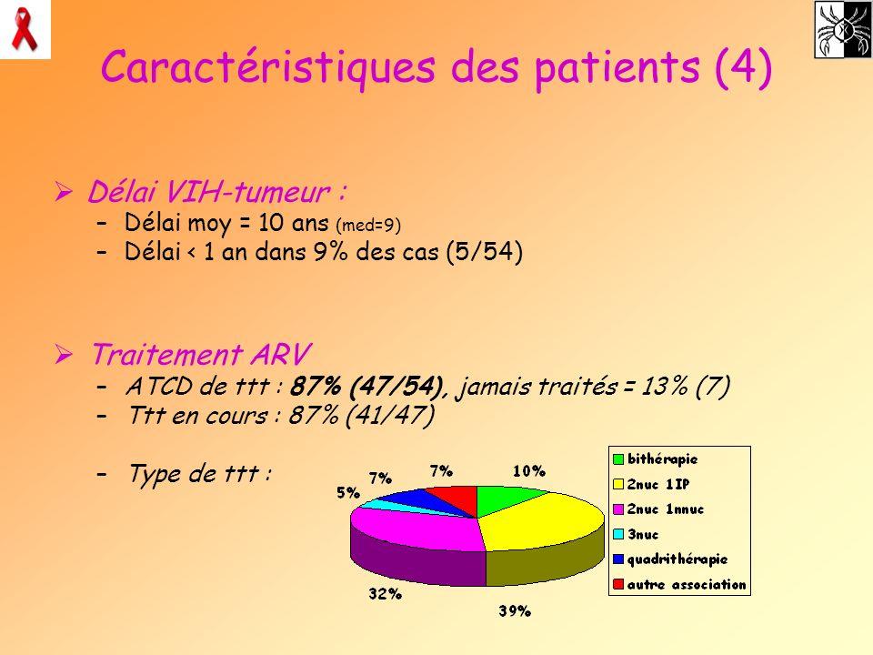 Caractéristiques des patients (4)