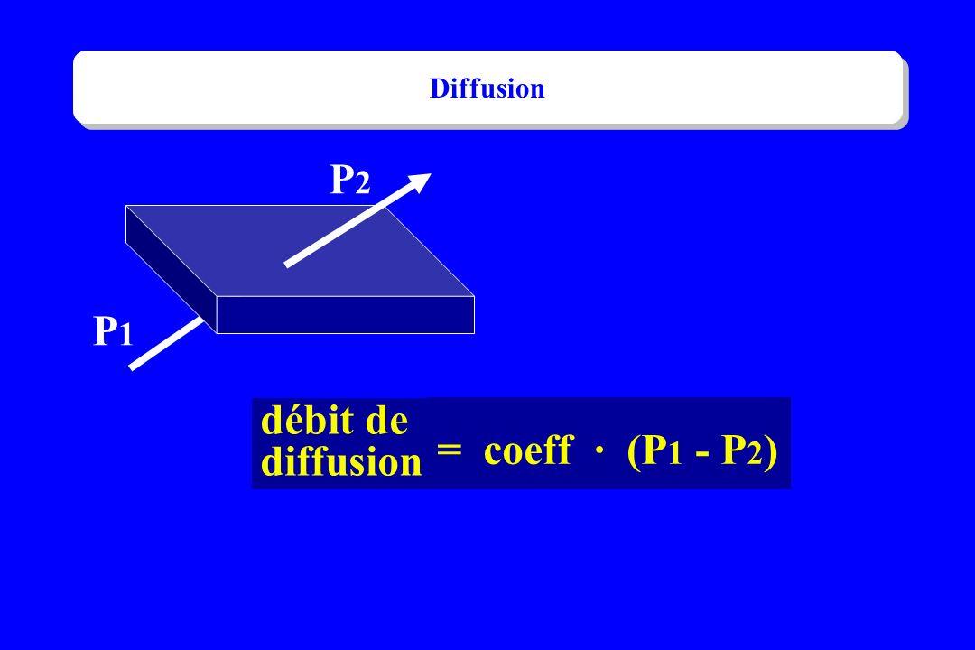 Diffusion P2 P1 débit de diffusion = coeff · (P1 - P2)