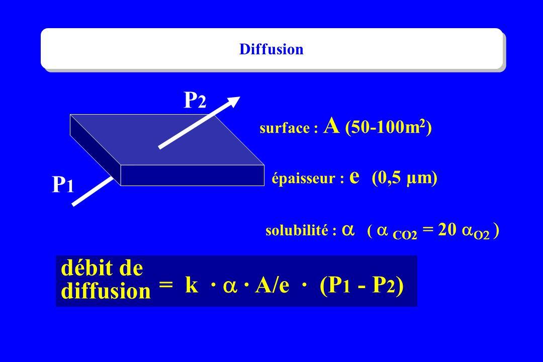 P2 P1 débit de diffusion = k · a · A/e · (P1 - P2) Diffusion