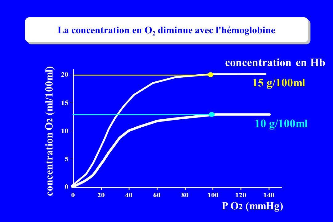 La concentration en O2 diminue avec l hémoglobine