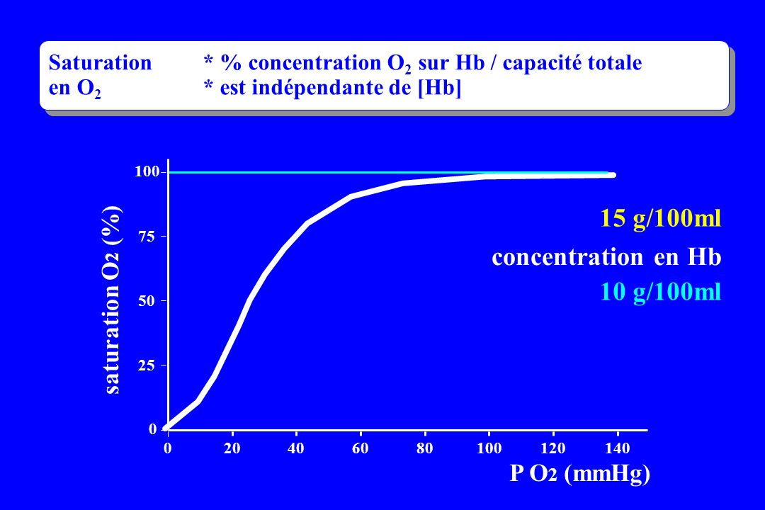 15 g/100ml concentration en Hb 10 g/100ml saturation O2 (%)