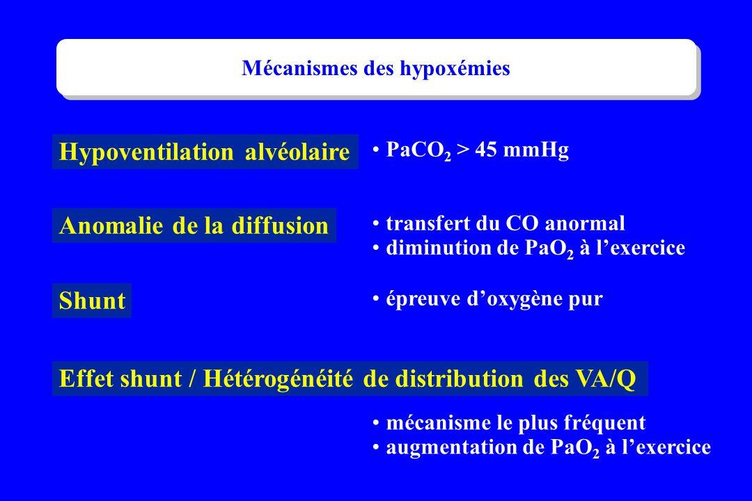 Mécanismes des hypoxémies