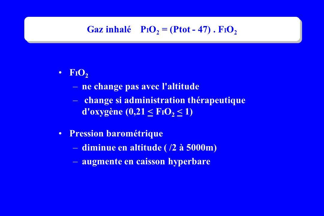 Gaz inhalé PIO2 = (Ptot - 47) . FIO2