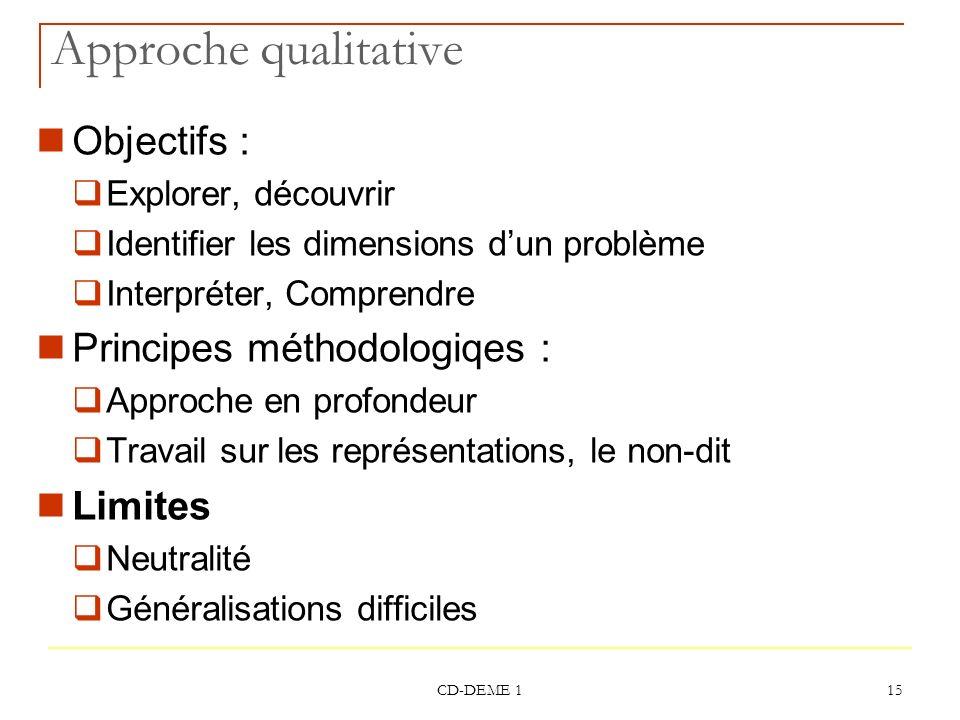 Approche qualitative Objectifs : Principes méthodologiqes : Limites