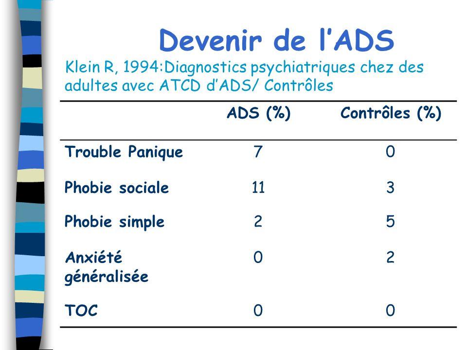 Devenir de l'ADS Klein R, 1994:Diagnostics psychiatriques chez des adultes avec ATCD d'ADS/ Contrôles