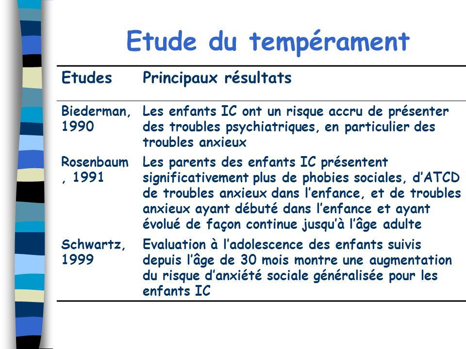 Etude du tempérament Etudes Principaux résultats Biederman, 1990