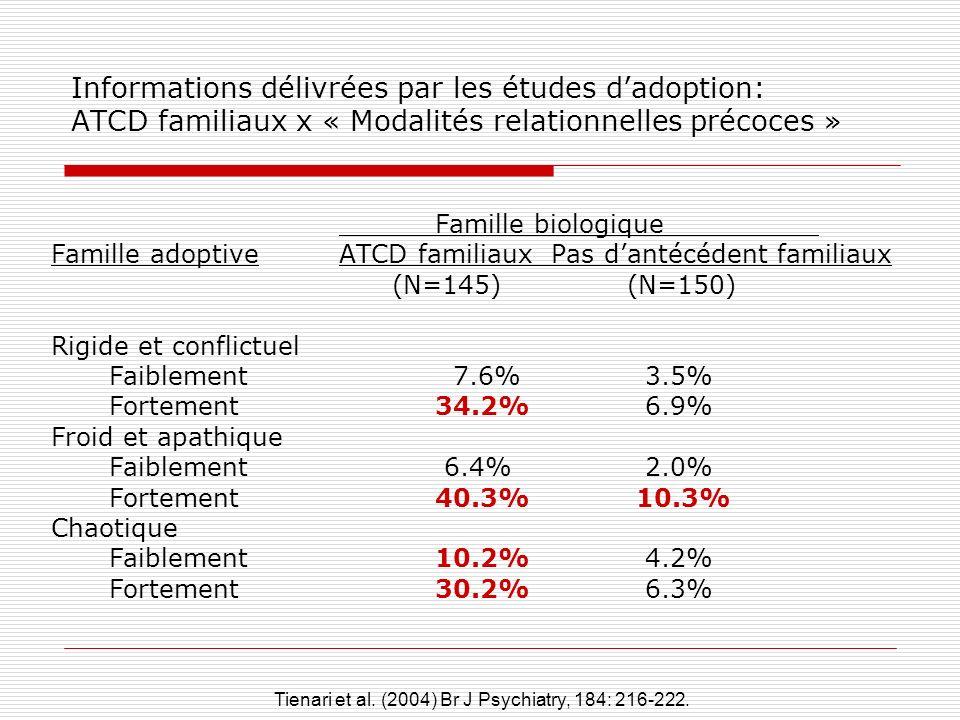 Informations délivrées par les études d'adoption: ATCD familiaux x « Modalités relationnelles précoces »
