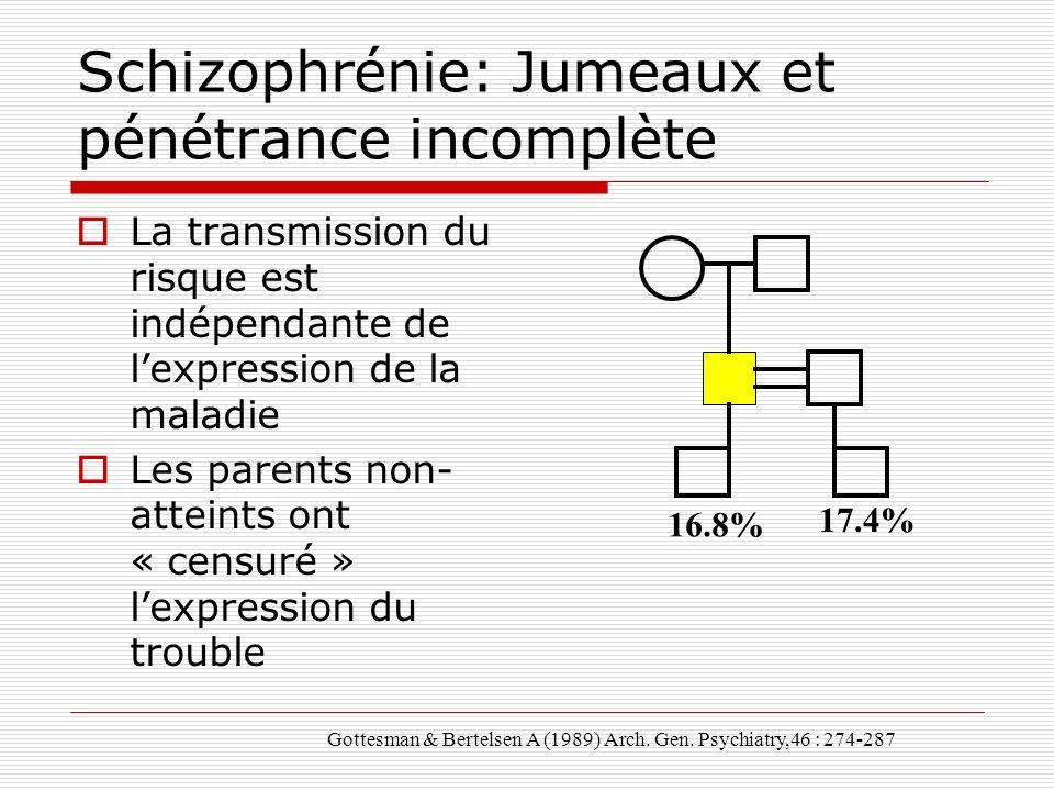 Schizophrénie: Jumeaux et pénétrance incomplète