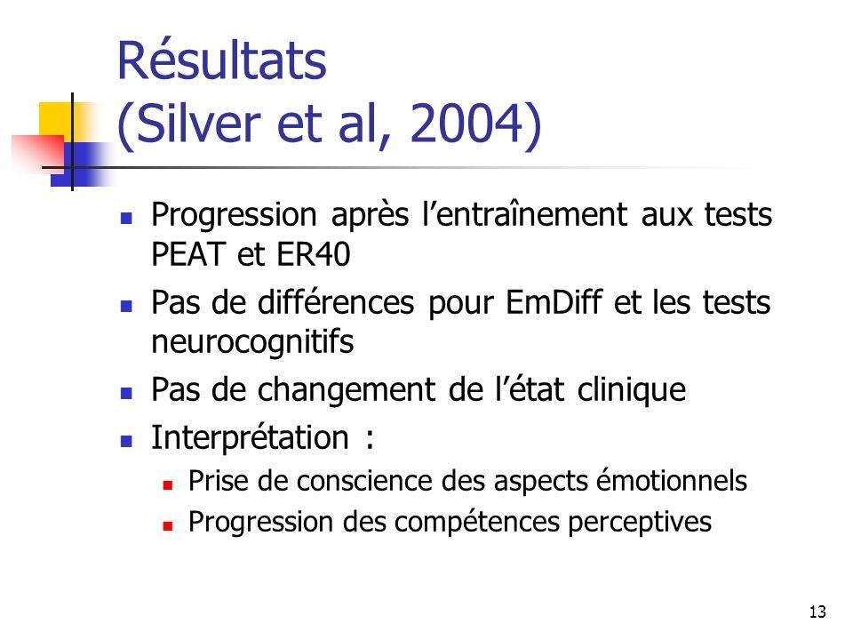 Résultats (Silver et al, 2004)