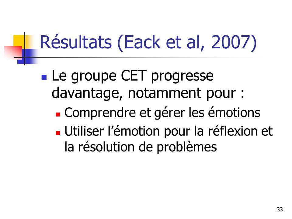 Résultats (Eack et al, 2007) Le groupe CET progresse davantage, notamment pour : Comprendre et gérer les émotions.