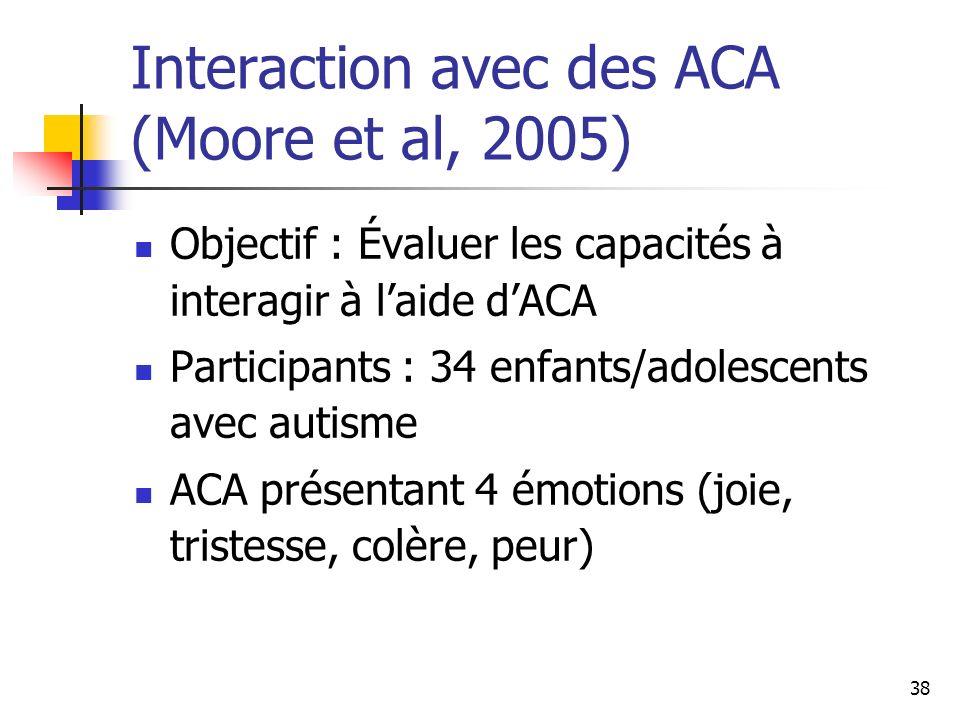Interaction avec des ACA (Moore et al, 2005)