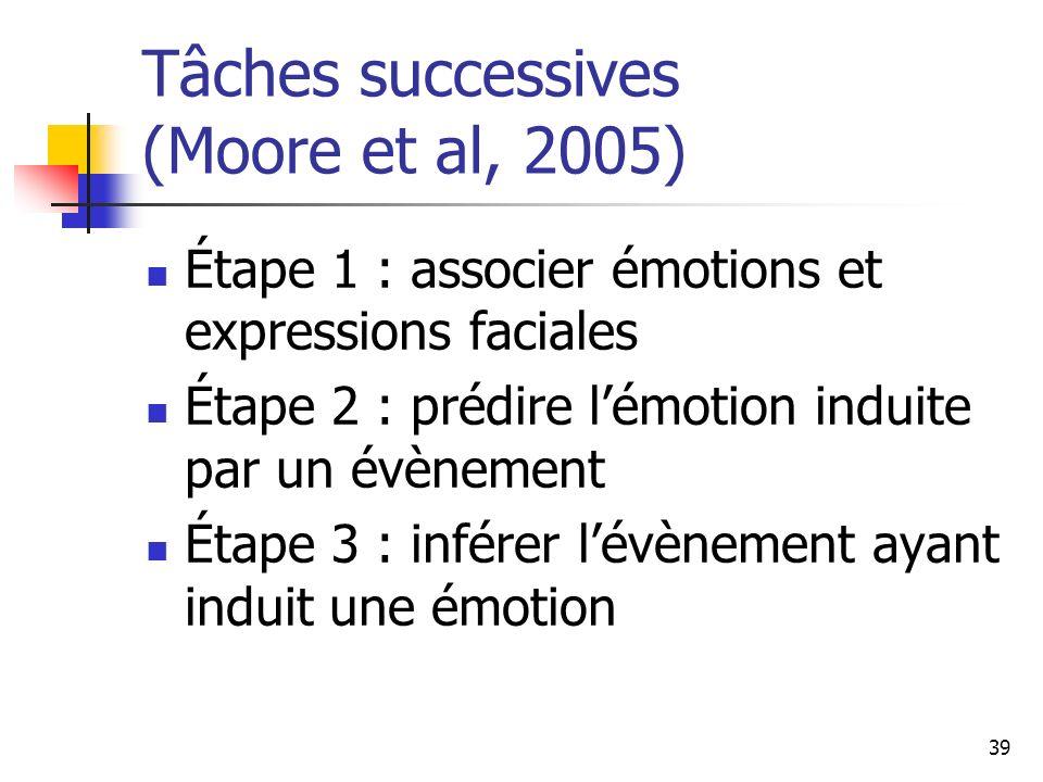 Tâches successives (Moore et al, 2005)