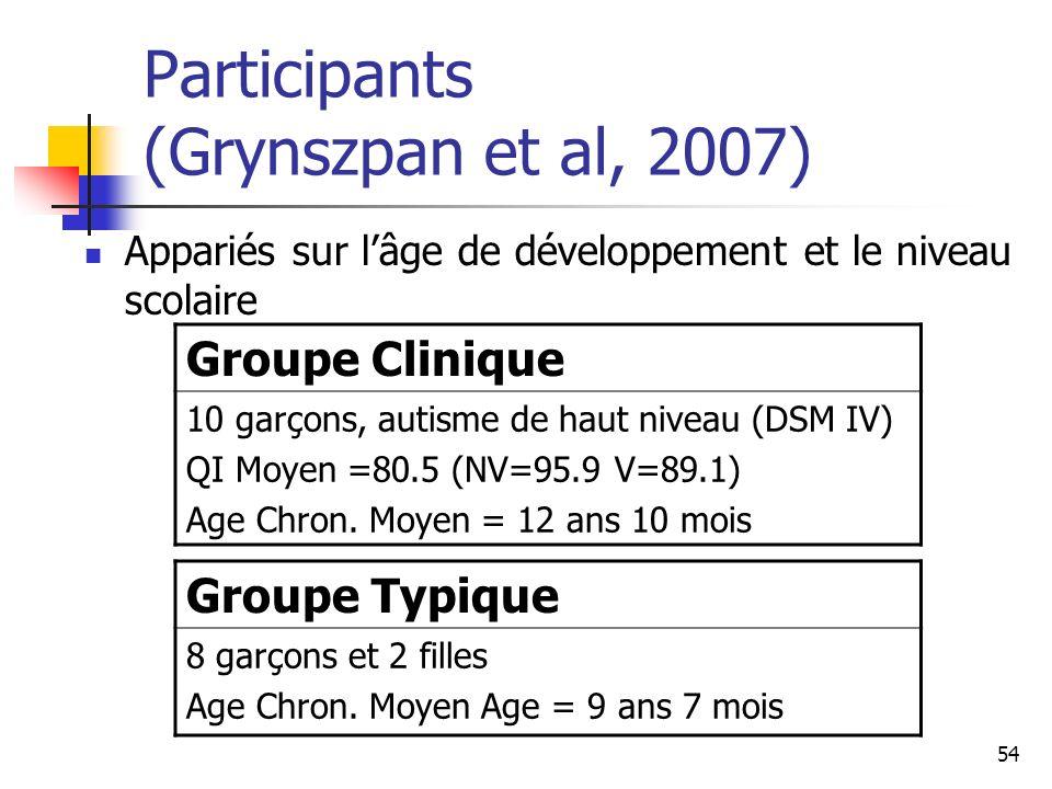 Participants (Grynszpan et al, 2007)