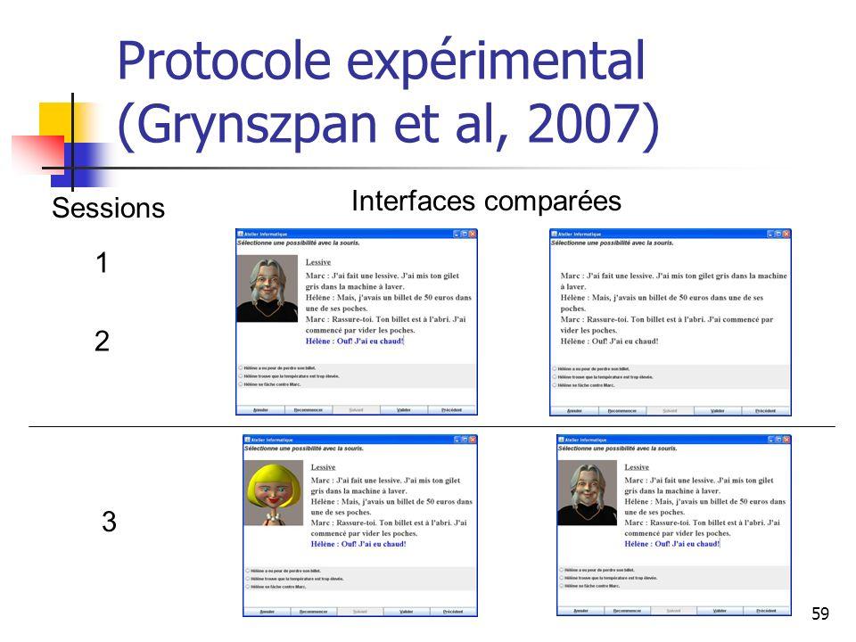 Protocole expérimental (Grynszpan et al, 2007)