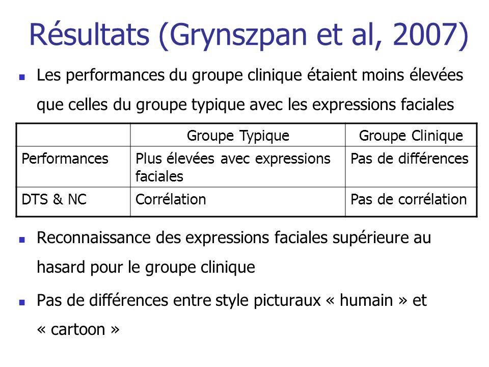 Résultats (Grynszpan et al, 2007)