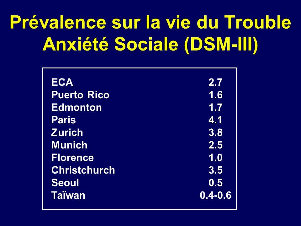 Prévalence sur la vie du Trouble Anxiété Sociale (DSM-III)
