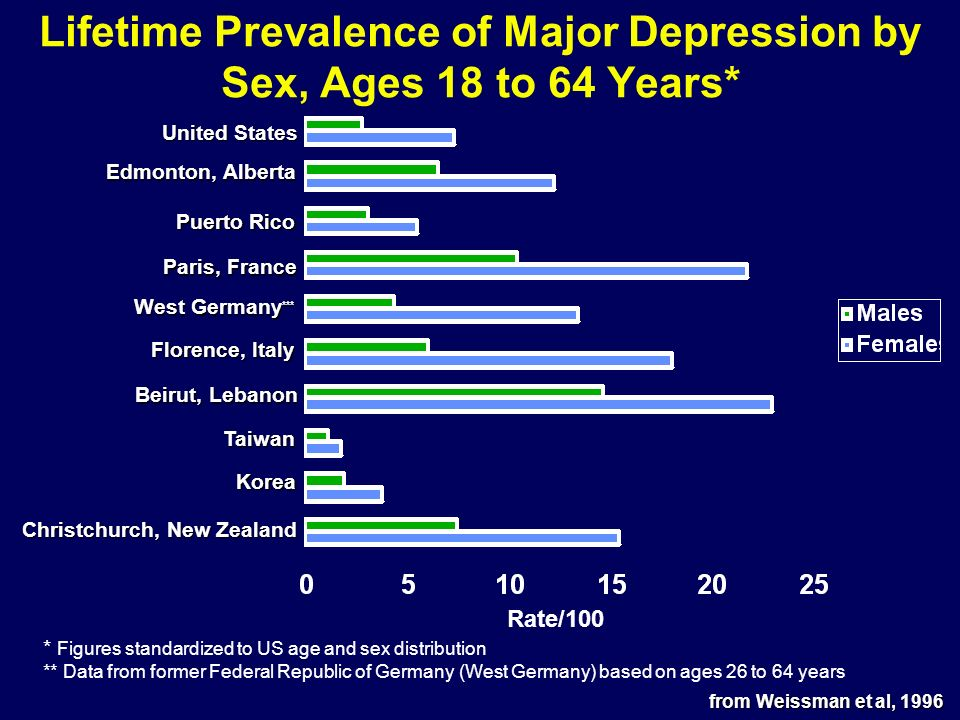 Lifetime Prevalence of Major Depression by Sex, Ages 18 to 64 Years*