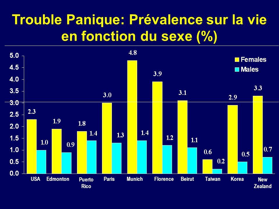 Trouble Panique: Prévalence sur la vie en fonction du sexe (%)