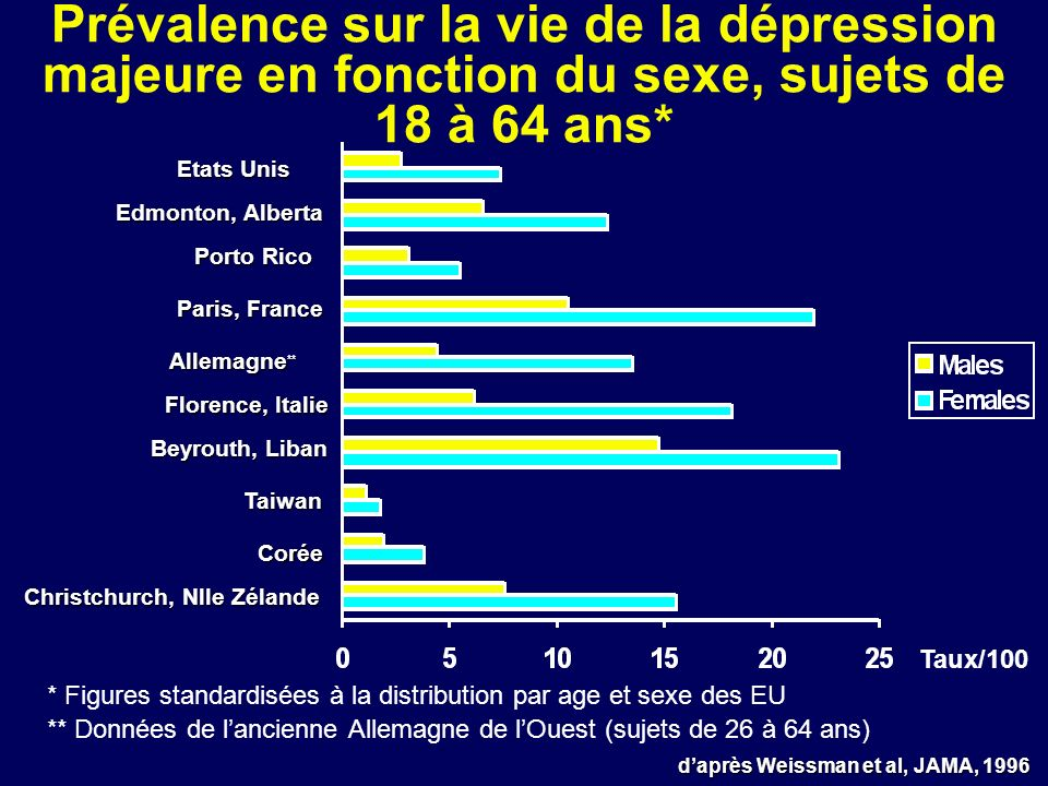 Prévalence sur la vie de la dépression majeure en fonction du sexe, sujets de 18 à 64 ans*