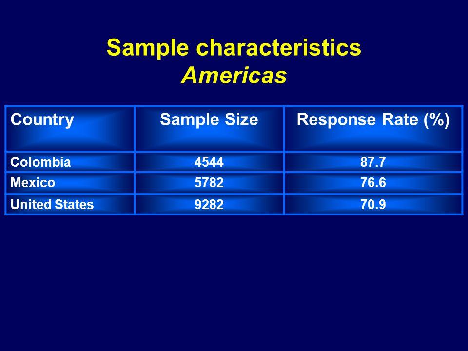 Sample characteristics Americas