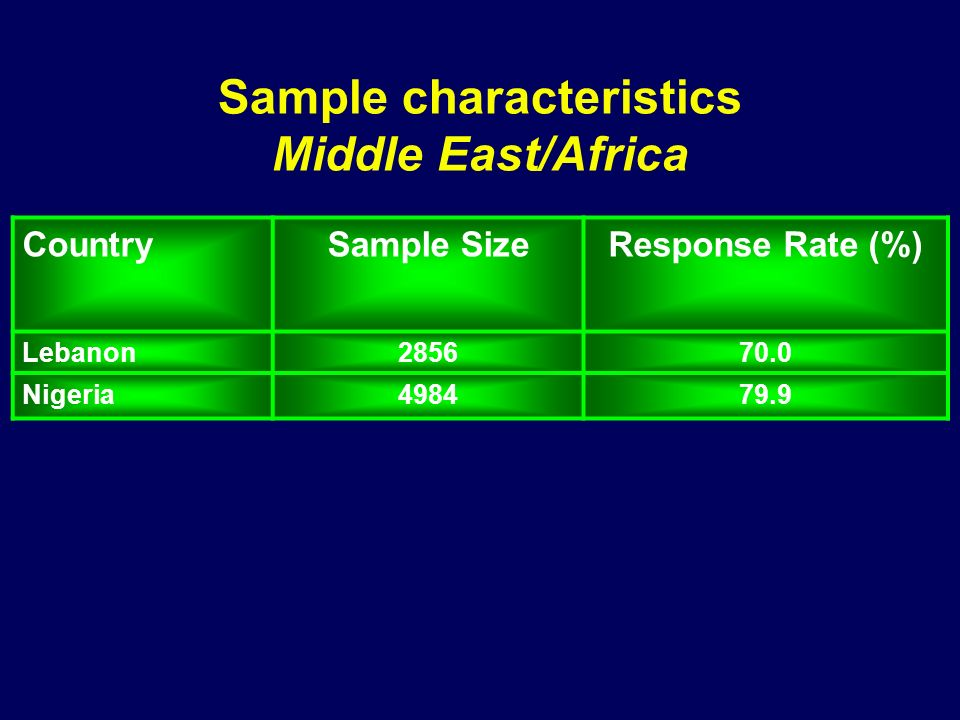 Sample characteristics Middle East/Africa