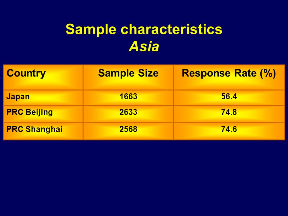 Sample characteristics Asia
