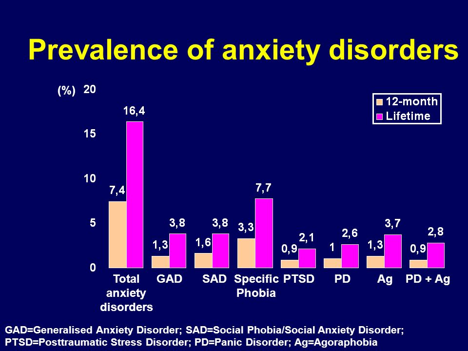 Prevalence of anxiety disorders
