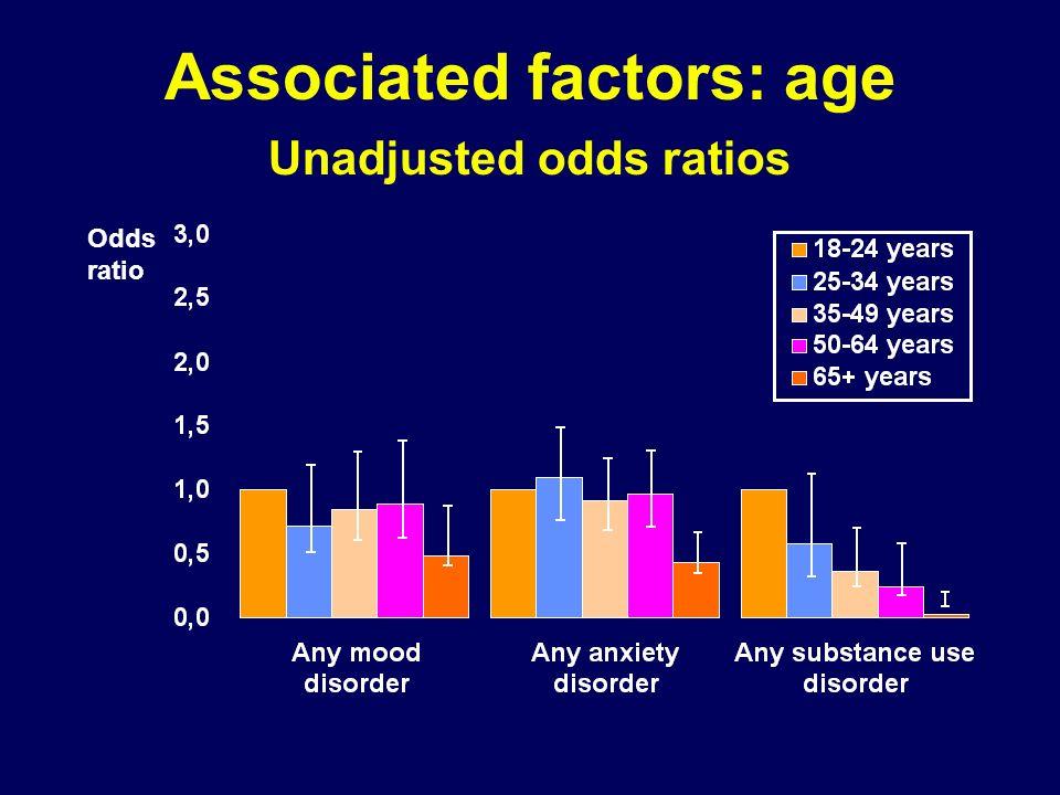 Associated factors: age