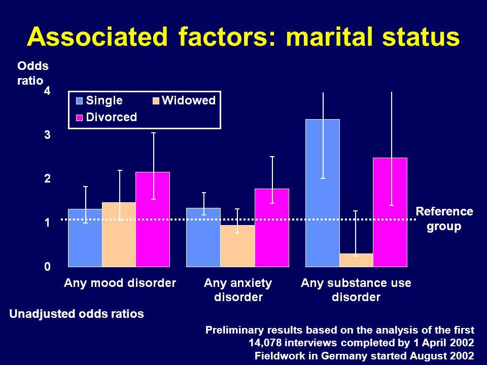 Associated factors: marital status