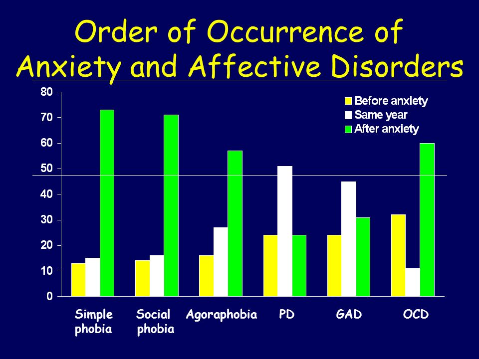 Order of Occurrence of Anxiety and Affective Disorders
